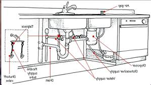 Doncaster Kitchen Fitters - Plumbing 2